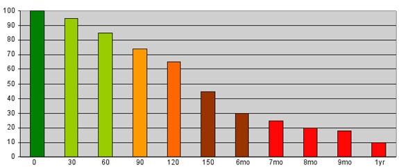 recoverability-graph-2